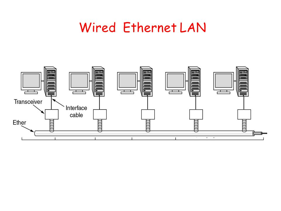 Wired Ethernet LAN