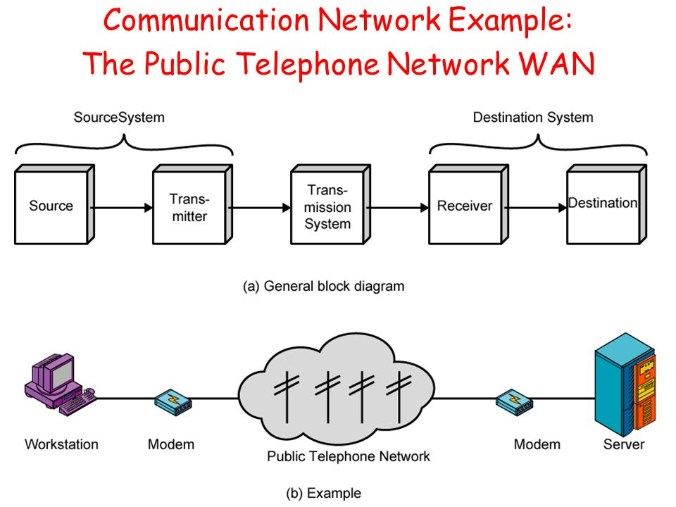 Communication Network Example: The Public Telephone Network WAN