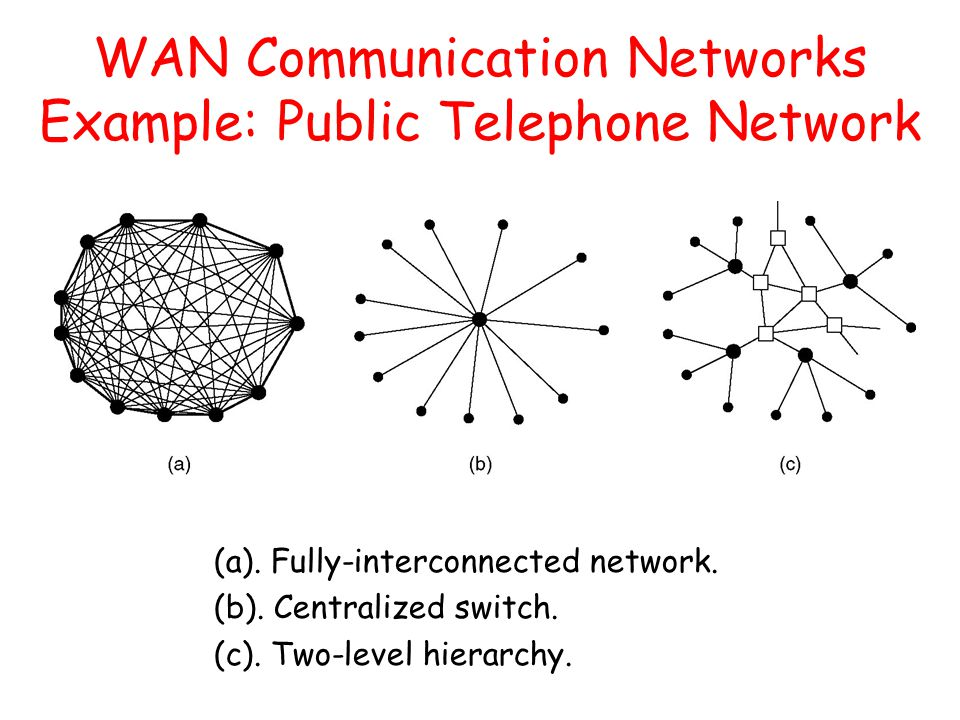 WAN Communication Networks Example: Public Telephone Network
