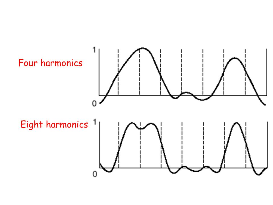 Four harmonics Eight harmonics