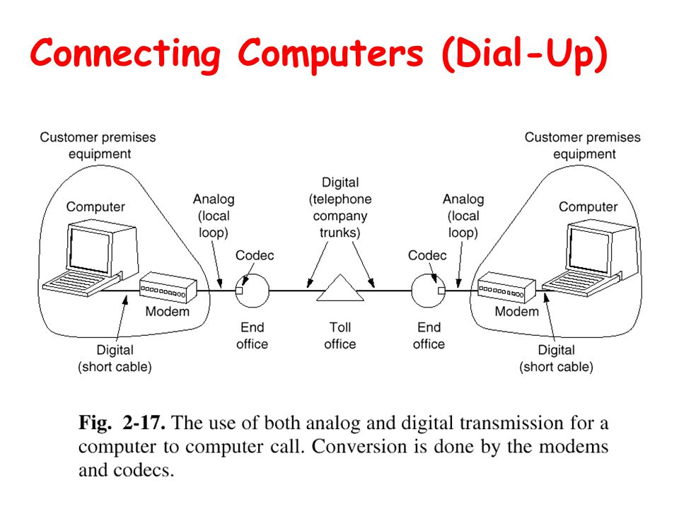 Connecting Computers (Dial-Up)