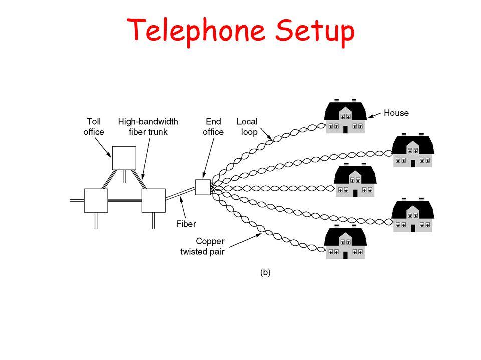 Telephone Setup