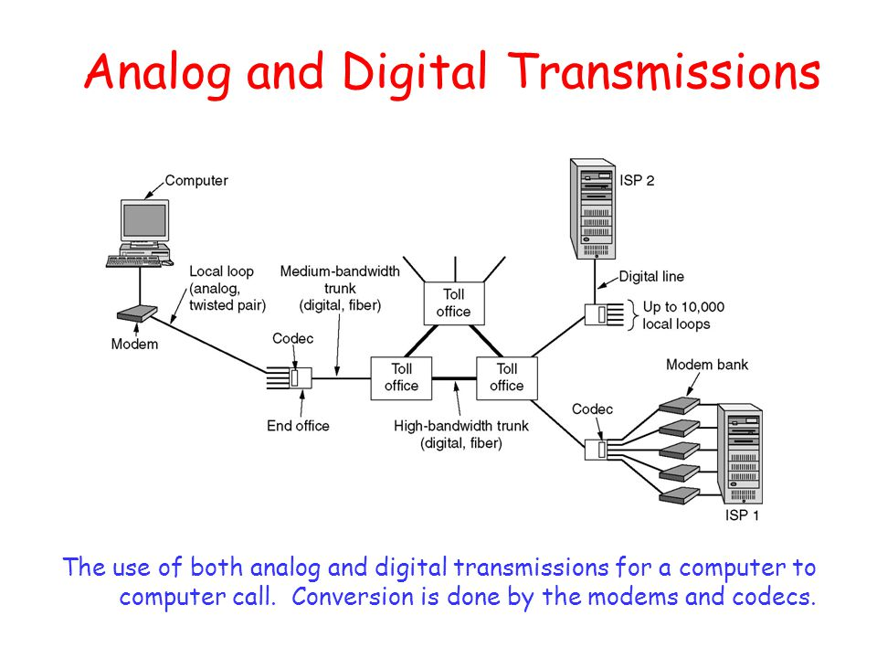 Analog and Digital Transmissions