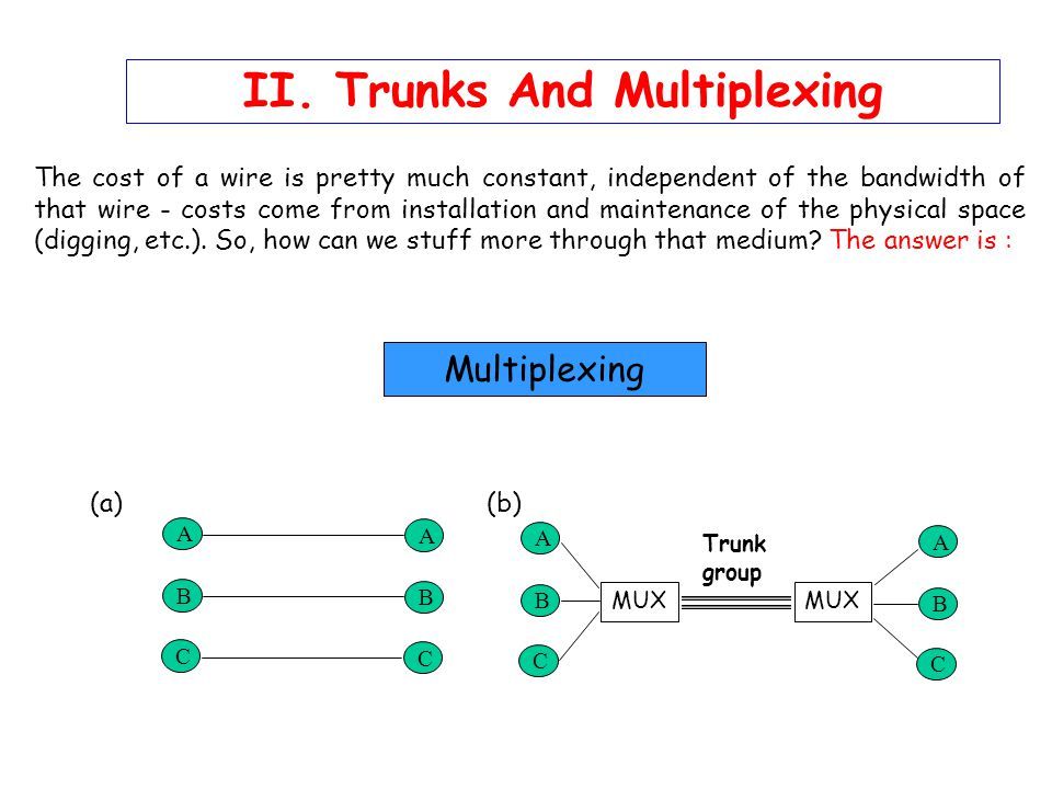 II. Trunks And Multiplexing