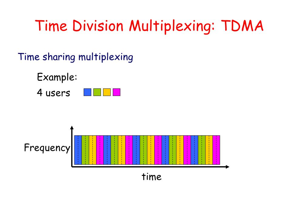 Time Division Multiplexing: TDMA