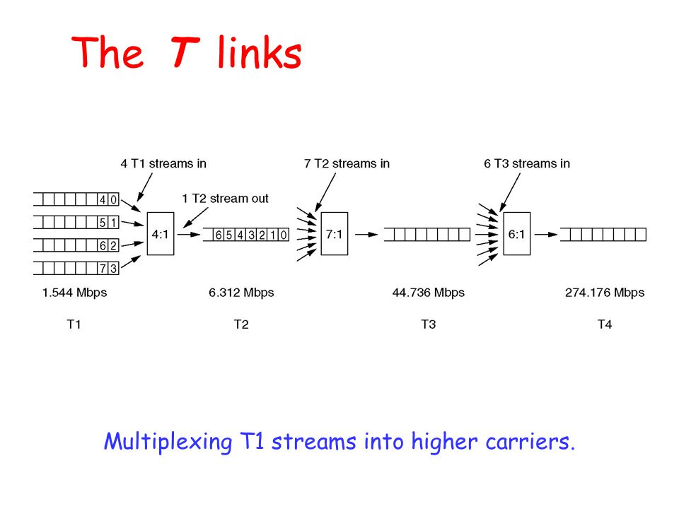 Multiplexing T1 streams into higher carriers.