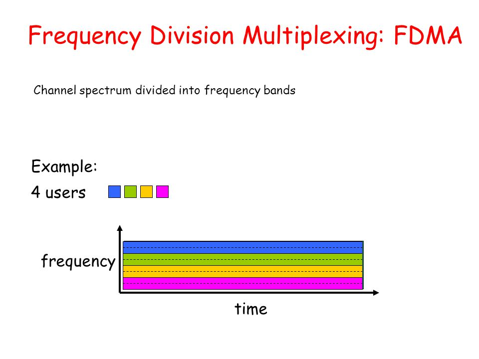 Frequency Division Multiplexing: FDMA