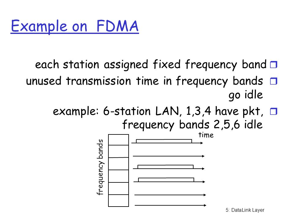 Example on FDMA each station assigned fixed frequency band