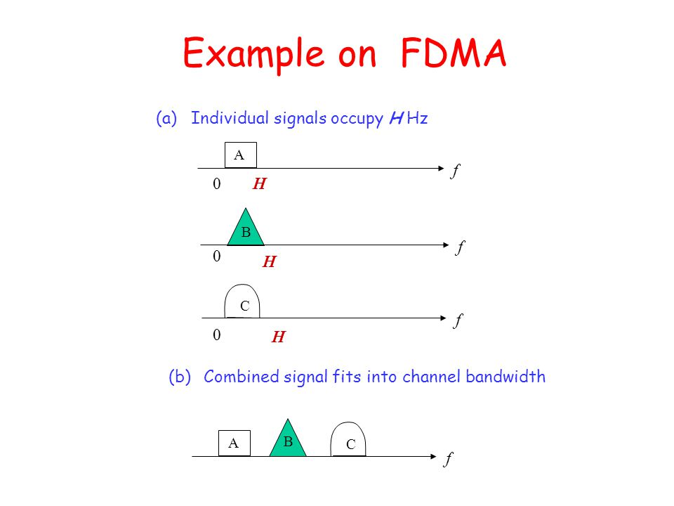 Example on FDMA (a) Individual signals occupy H Hz H f