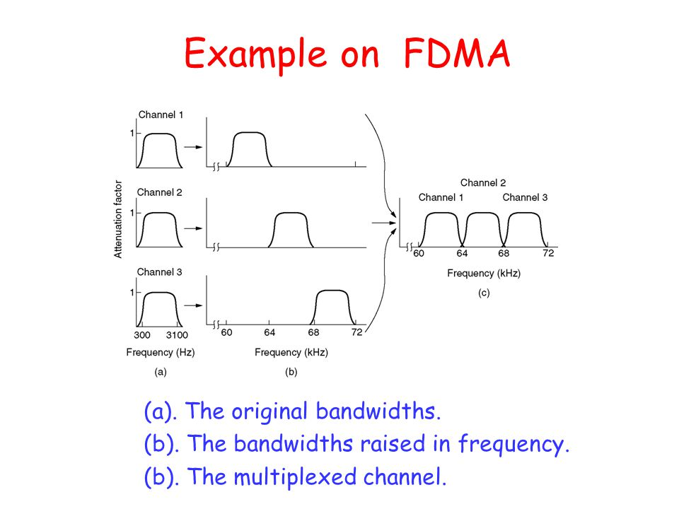 Example on FDMA (a). The original bandwidths.