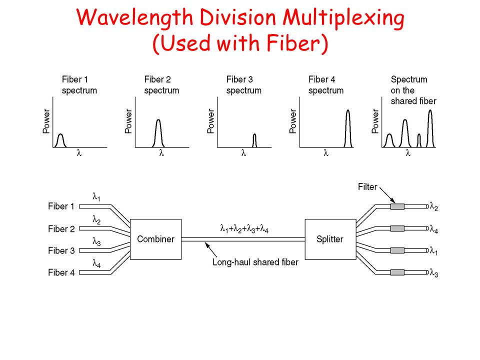 Wavelength Division Multiplexing (Used with Fiber)
