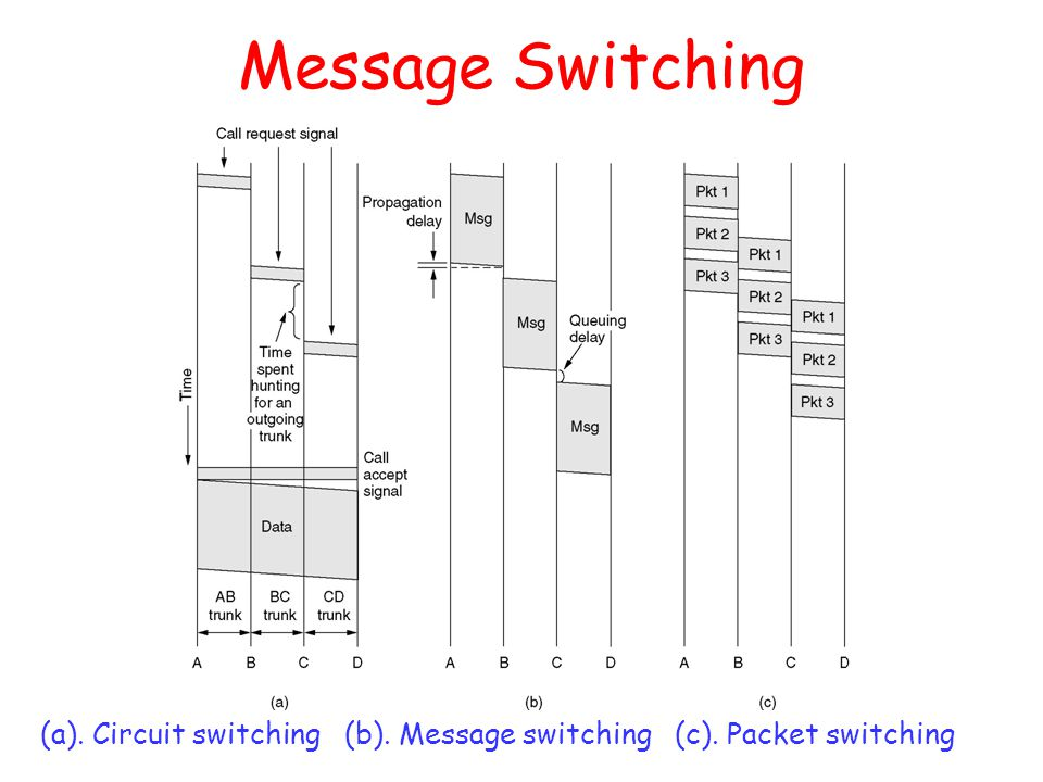 Message Switching (a). Circuit switching (b). Message switching (c). Packet switching