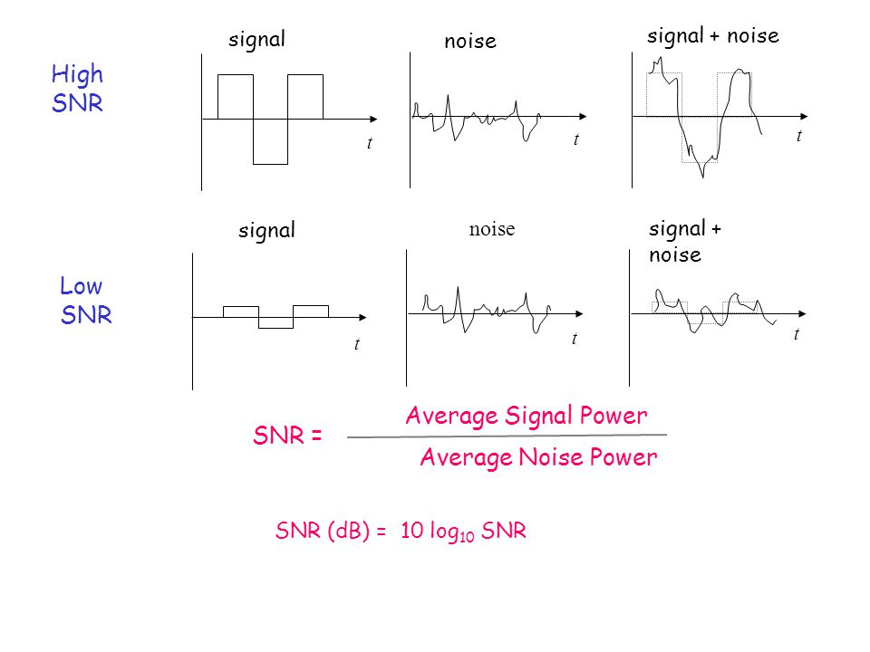 High SNR Low SNR Average Signal Power SNR = Average Noise Power signal
