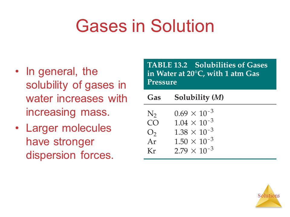 Gases in Solution In general, the solubility of gases in water increases with increasing mass.