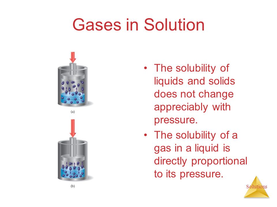 Gases in Solution The solubility of liquids and solids does not change appreciably with pressure.