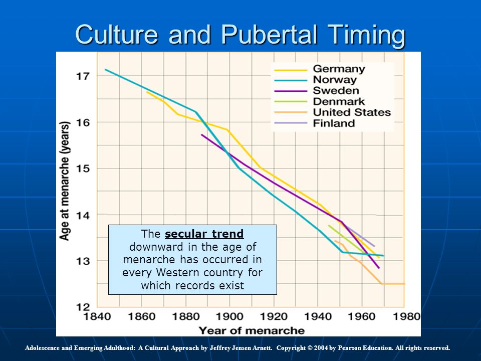 Culture and Pubertal Timing