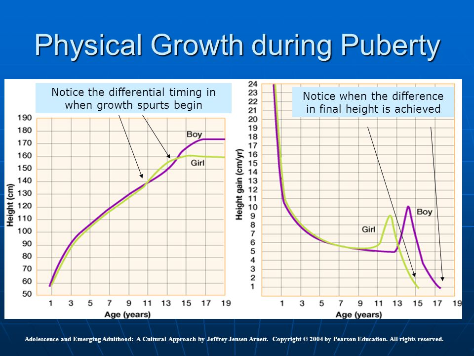 Physical Growth during Puberty