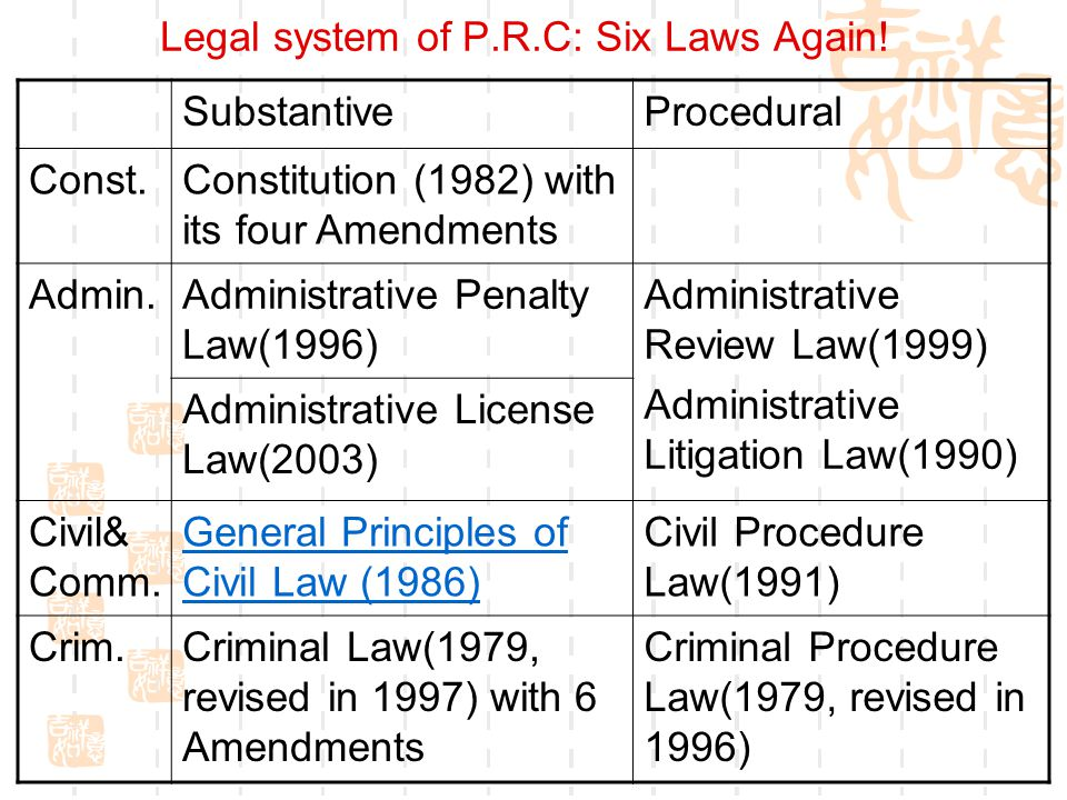 Legal system of P.R.C: Six Laws Again!
