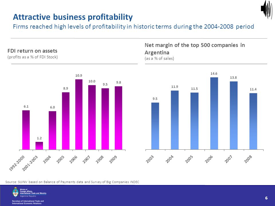 Attractive business profitability Firms reached high levels of profitability in historic terms during the 2004-2008 period