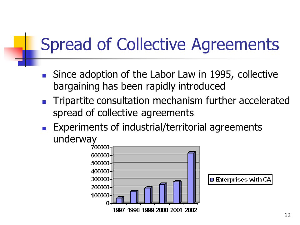 Spread of Collective Agreements