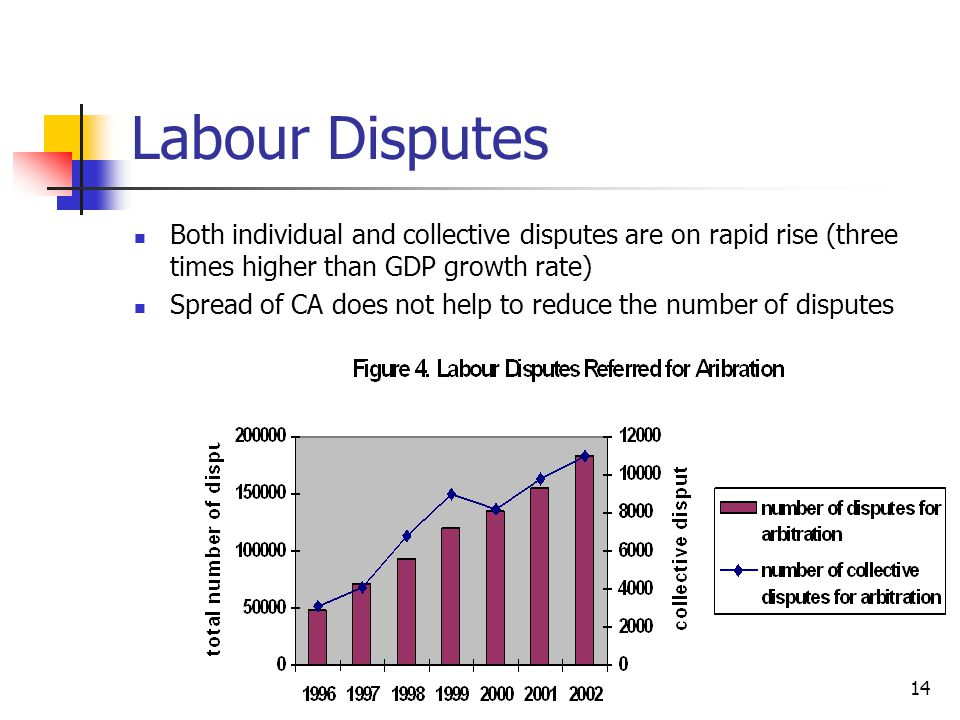 Labour Disputes Both individual and collective disputes are on rapid rise (three times higher than GDP growth rate)