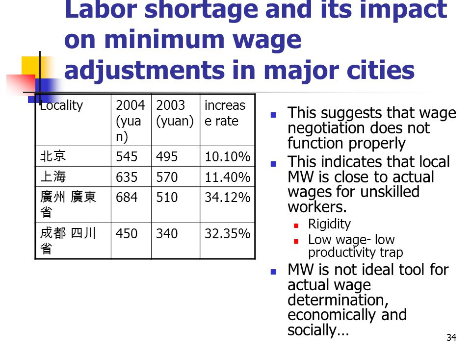 Labor shortage and its impact on minimum wage adjustments in major cities