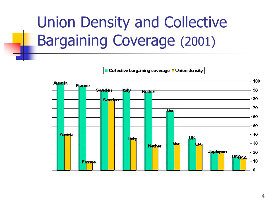 Union Density and Collective Bargaining Coverage (2001)