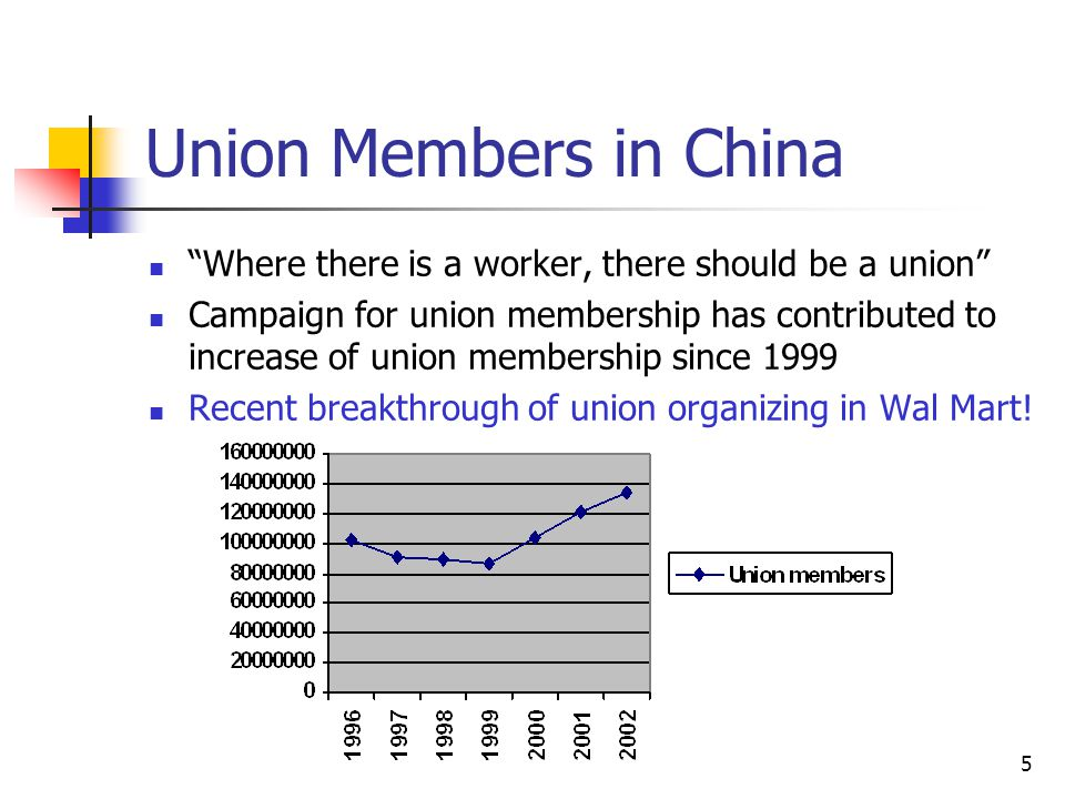 Union Members in China Where there is a worker, there should be a union