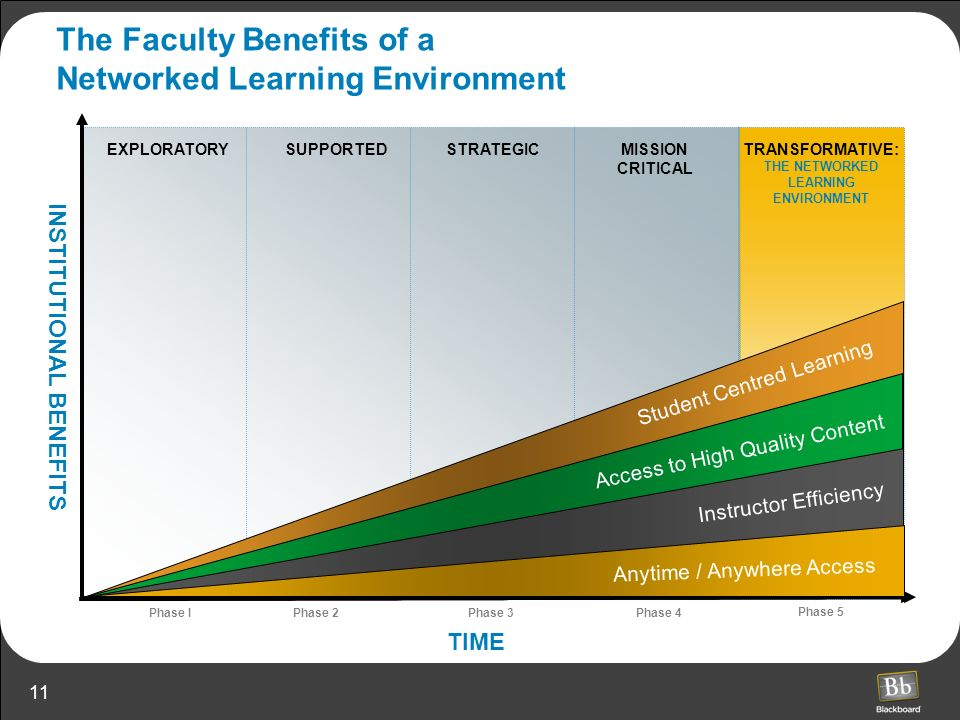 The Faculty Benefits of a Networked Learning Environment