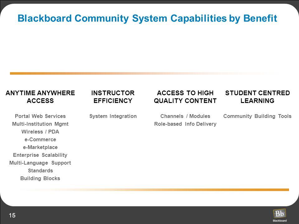 Blackboard Community System Capabilities by Benefit