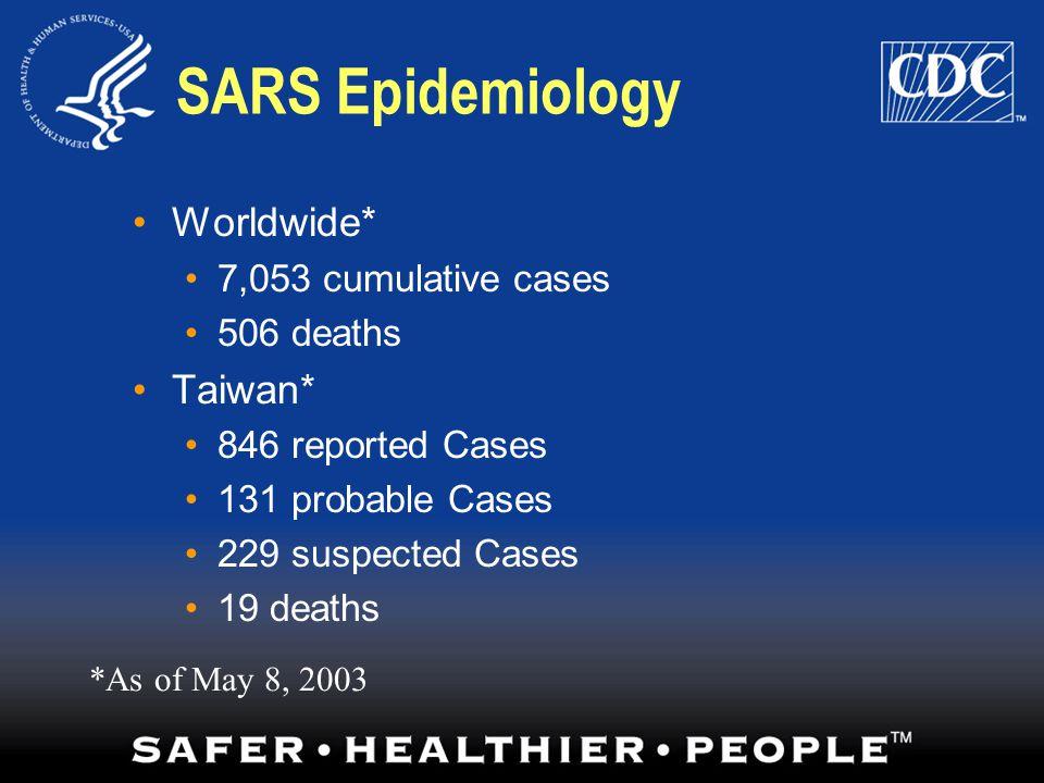 SARS Epidemiology Worldwide* Taiwan* 7,053 cumulative cases 506 deaths