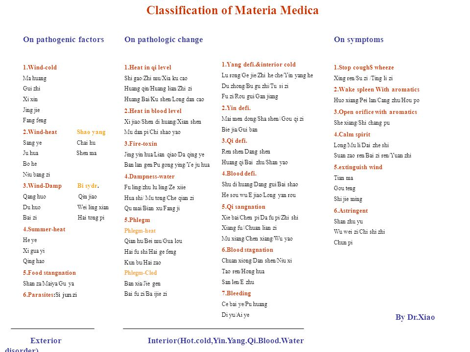 Classification of Materia Medica