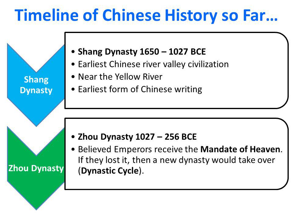 Timeline of Chinese History so Far…