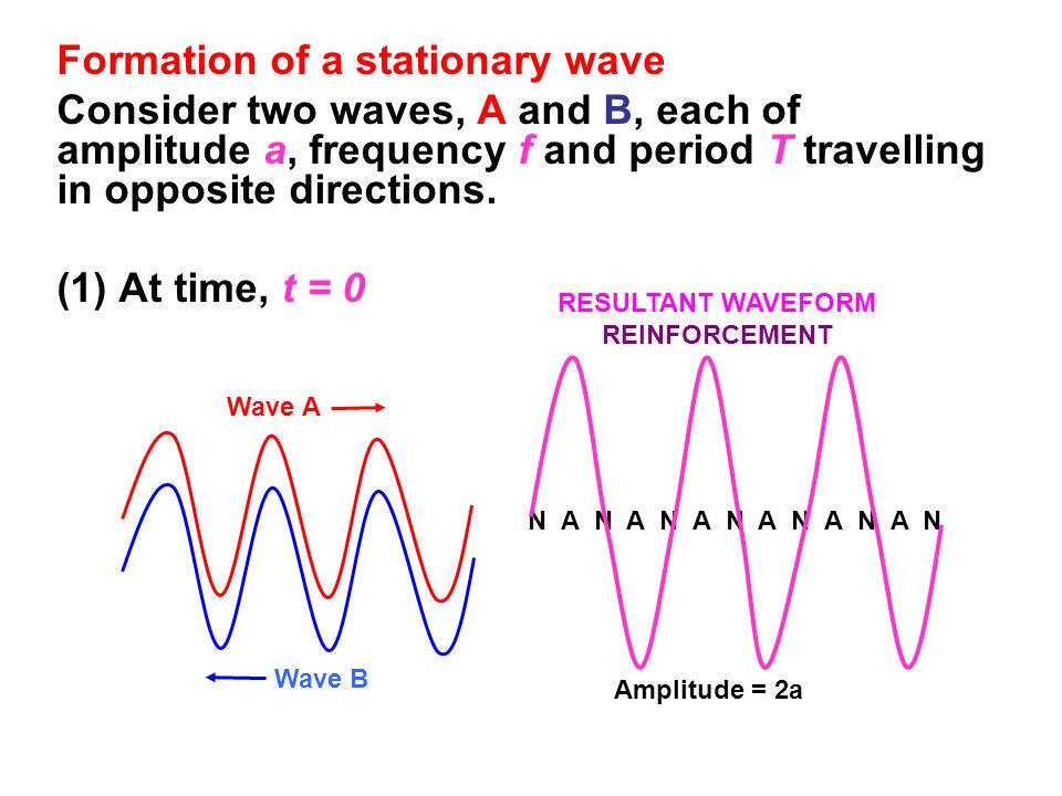 Formation of a stationary wave