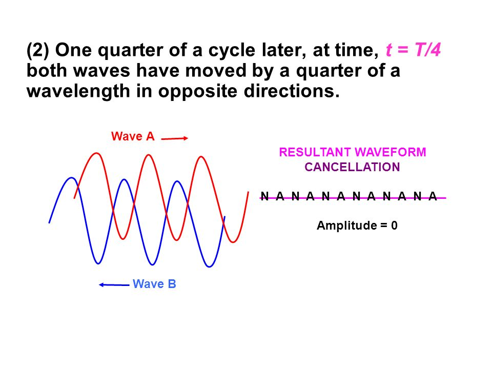 (2) One quarter of a cycle later, at time, t = T/4 both waves have moved by a quarter of a wavelength in opposite directions.