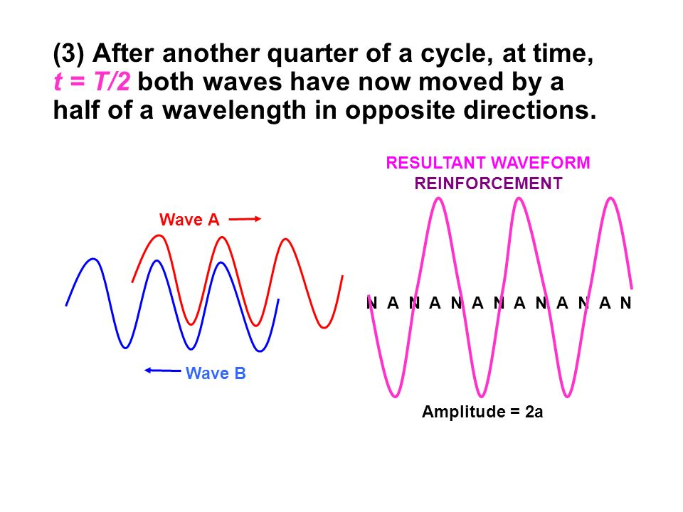 (3) After another quarter of a cycle, at time, t = T/2 both waves have now moved by a half of a wavelength in opposite directions.