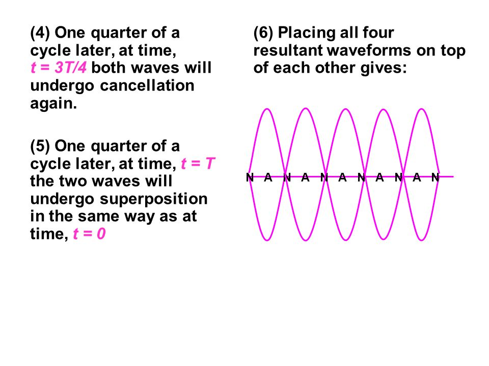 (6) Placing all four resultant waveforms on top of each other gives: