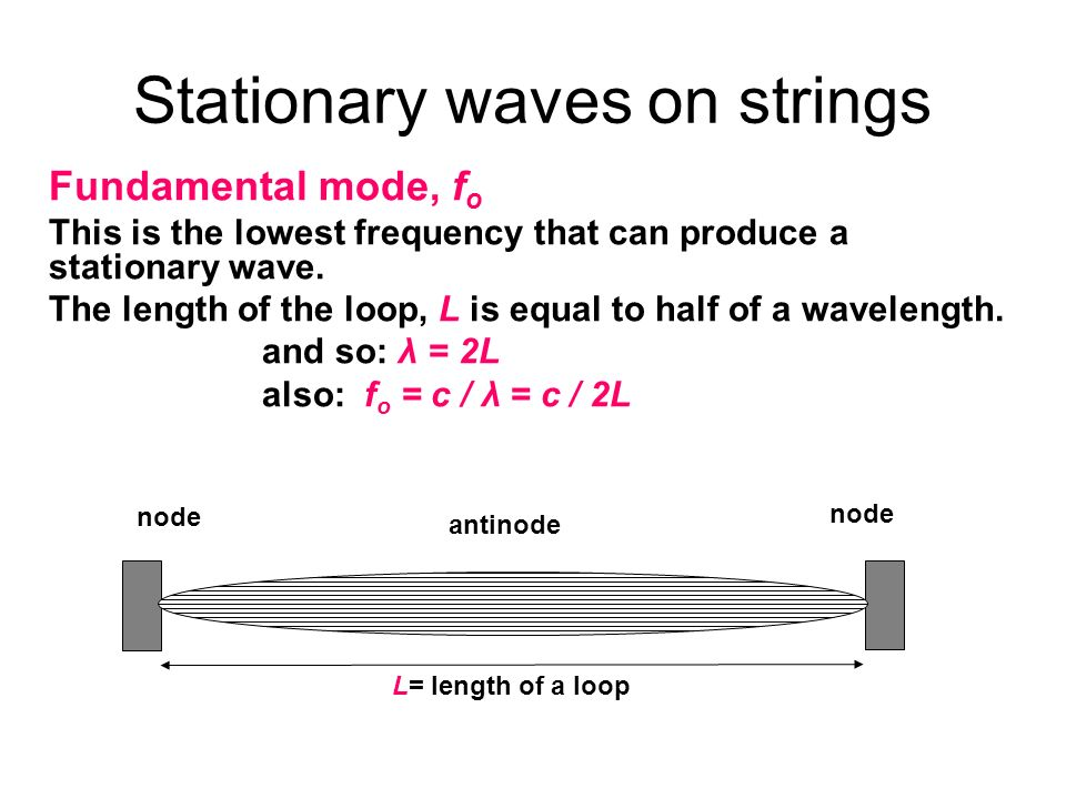 Stationary waves on strings