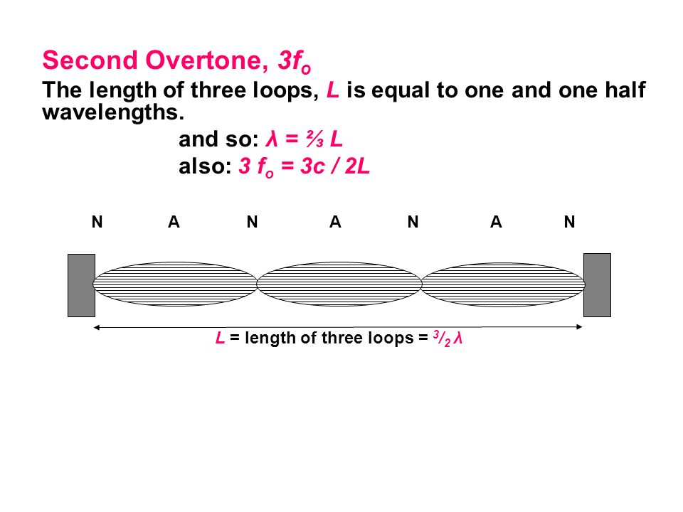 Second Overtone, 3fo The length of three loops, L is equal to one and one half wavelengths. and so: λ = ⅔ L.