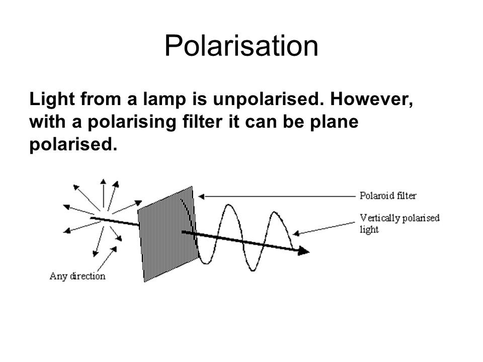 Polarisation Light from a lamp is unpolarised.