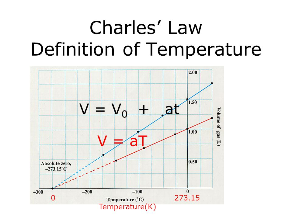 Charles' Law Definition of Temperature