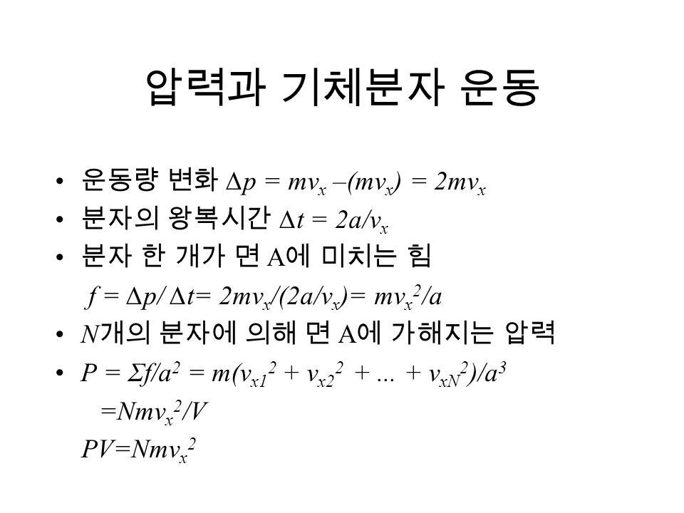 압력과 기체분자 운동 운동량 변화 ∆p = mvx –(mvx) = 2mvx 분자의 왕복시간 ∆t = 2a/vx
