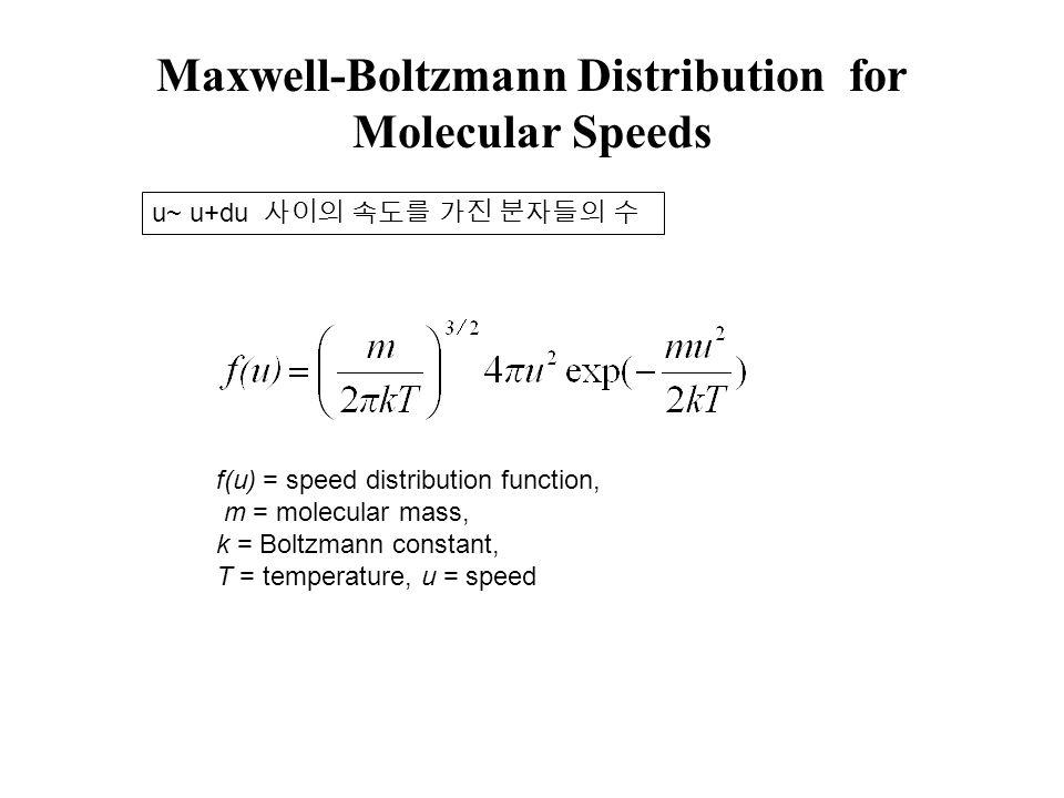 Maxwell-Boltzmann Distribution for Molecular Speeds