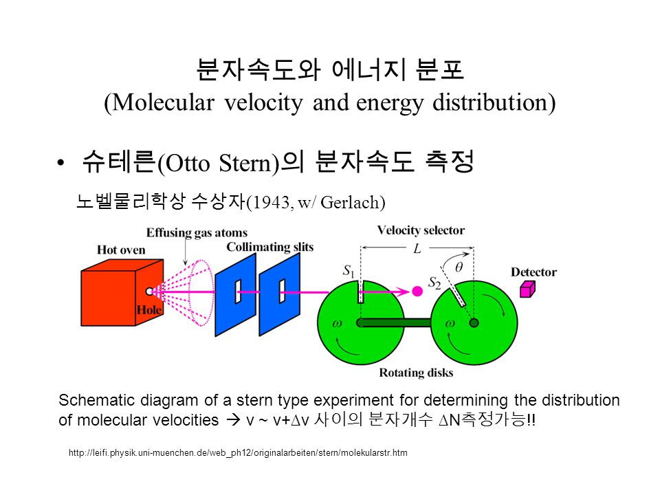 분자속도와 에너지 분포 (Molecular velocity and energy distribution)