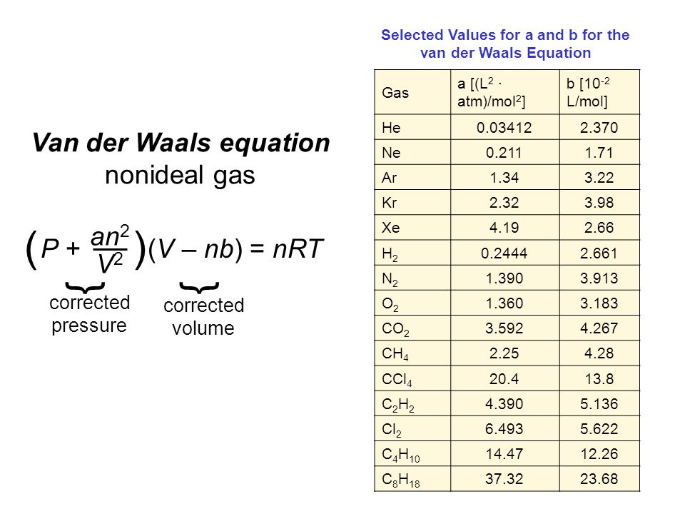 Selected Values for a and b for the van der Waals Equation