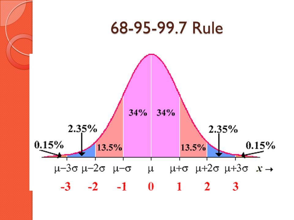 68-95-99.7 Rule