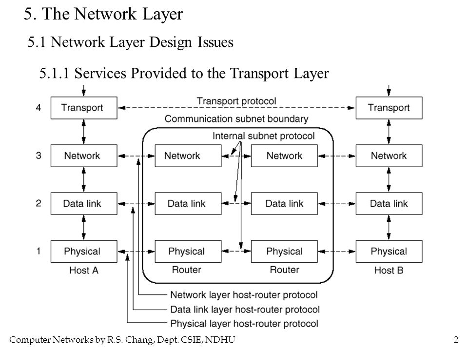 5. The Network Layer 5.1 Network Layer Design Issues