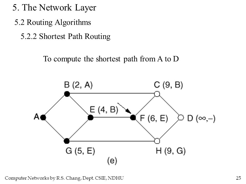 5. The Network Layer 5.2 Routing Algorithms