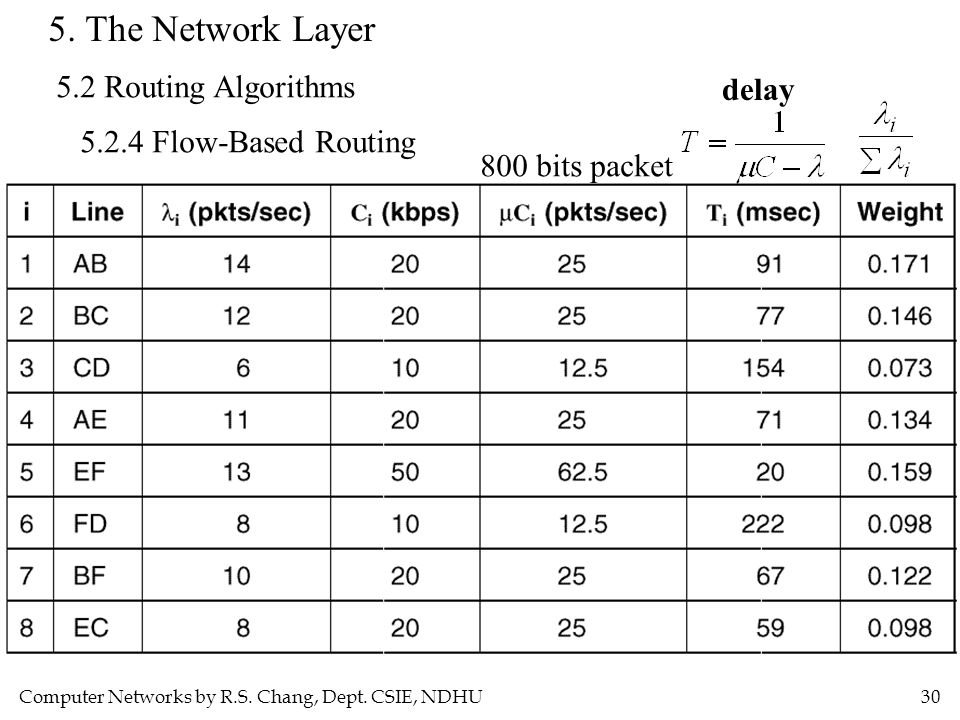 5. The Network Layer 5.2 Routing Algorithms delay
