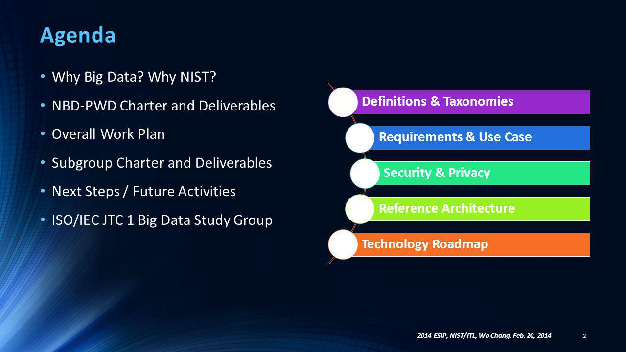 Agenda Why Big Data Why NIST NBD-PWD Charter and Deliverables